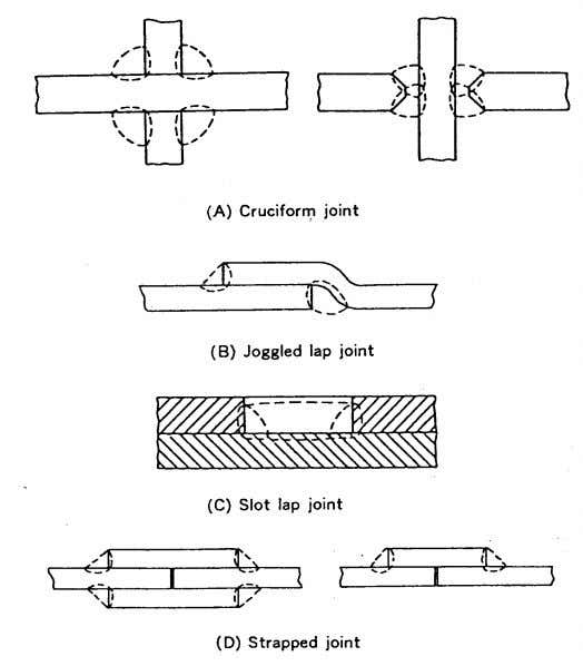 Welding Design and Fabrication Fig. 4.4 — Variations of welding joints Fig. 4.5 — Variations of
