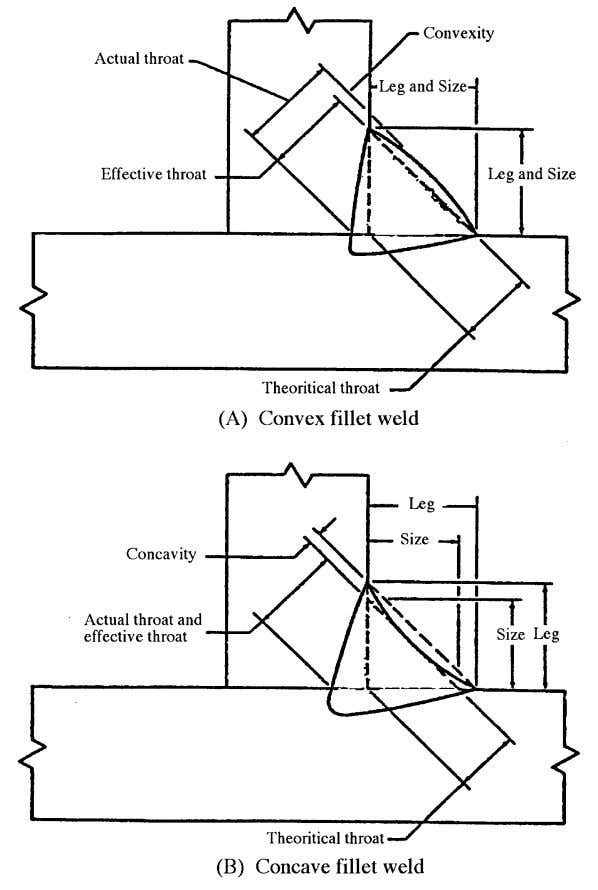 Welding Design and Fabrication Fig. 4.7 — Fillet weld sizes (Source: AWS A3.0:1989) 4.3 Symbols for