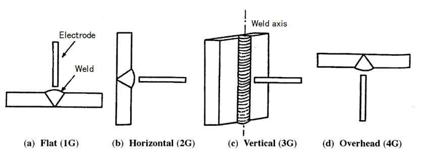 the work. Fig. 4.13 illustrates an example of positioning. Fig. 4.10 — Welding positions used for