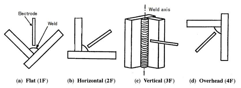 of positioning. Fig. 4.10 — Welding positions used for groove welds Fig. 4.11 — Welding positions