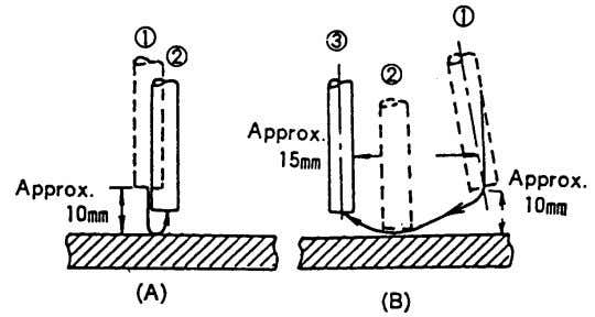 point of welding, maintaining an appropriate arc length. Fig. 4.15 — Arc striking methods Beads can