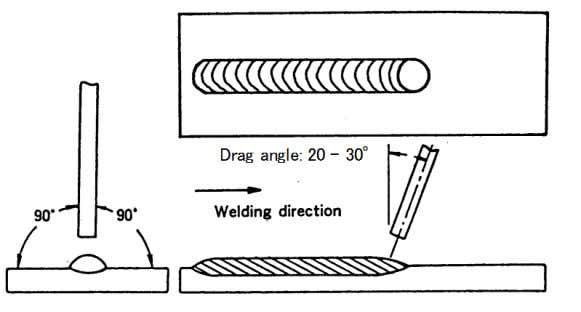 beads are best suited for sheet metals, root pass, and fillet welds. Fig. 4.16 — A