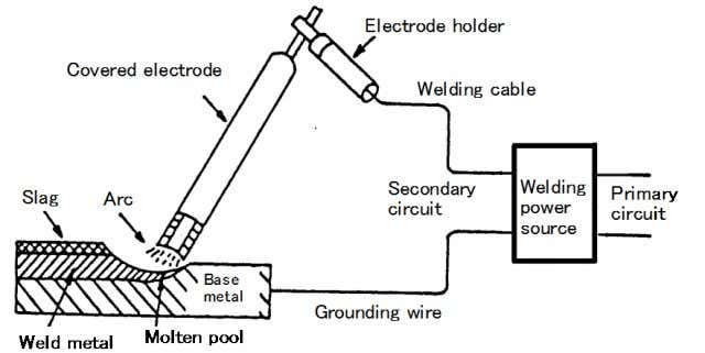 various types of covered electrodes or welding consumables. Fig. 1.2 — Elements of a typical welding