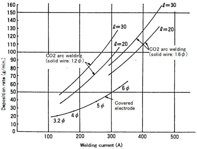 Welding Design and Fabrication Fig. 4.27 — Deposition rates as a function of welding current (