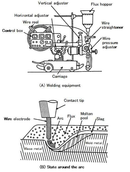 Welding Processes Fig. 1.3 — Equipment for and principle of typical submerged arc welding process 1.2.3