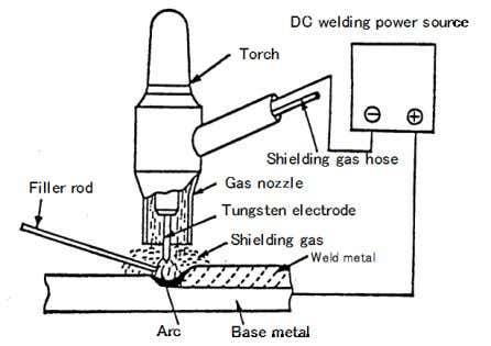 is particularly suitable for welding sheet metals and tubes. Fig. 1.5 — Elements of a typical
