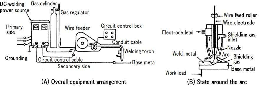 Welding Processes Fig. 1.4 ― Equipment setup for and principle of typical gas shielded metal arc