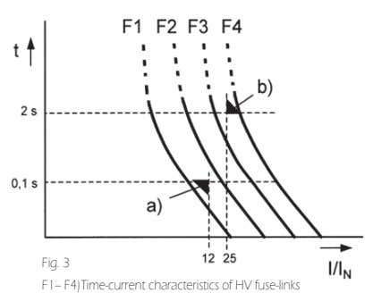 Fig. 3 F1– F4)Time-current characteristics of HV fuse-links