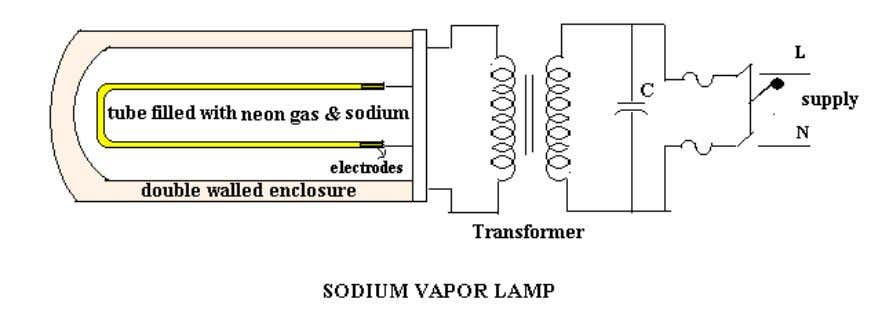  SODIUM VAPOR LAMP Sodium vapor lamps are mainly used for street lighting. They have low