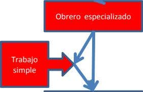 Obrero especializado Trabajo simple