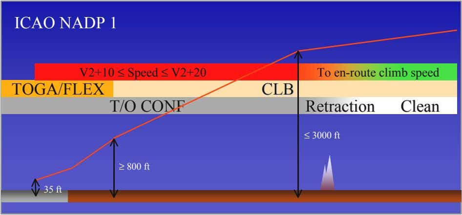 ICAO NADP 1 V2+10 ≤ Speed ≤ V2+20 To en-route climb speed TOGA/FLEX T/O CONF