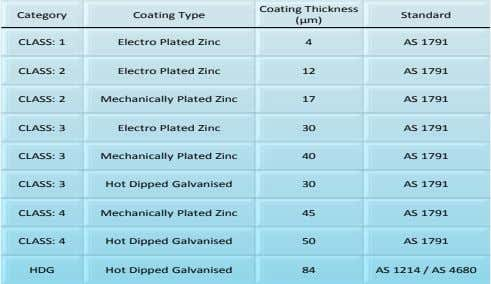 Coating Thickness Category Coating Type Standard (µm) CLASS: 1 Electro Plated Zinc 4 AS 1791
