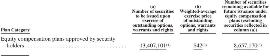 (a) (b) Number of securities to be issued upon exercise of outstanding options, warrants and
