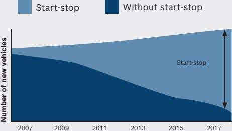 Start-stop Without start-stop Start-stop 2007 2009 2011 2013 2015 2017 Number of new vehicles