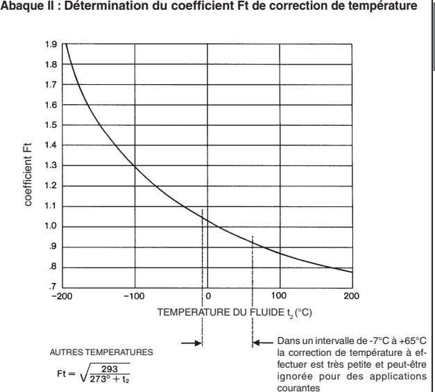Abaque II : Détermination du coefficient Ft de correction de température TEMPERATURE DU FLUIDE t
