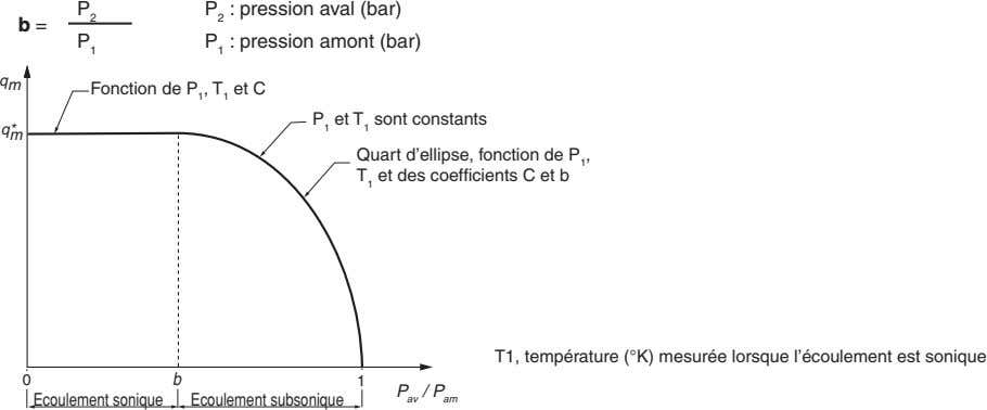 P 2 : pression aval (bar) P 2 b = P 1 : pression amont