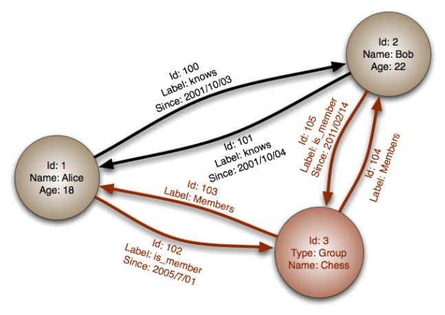 NEO4J (Graph Database)