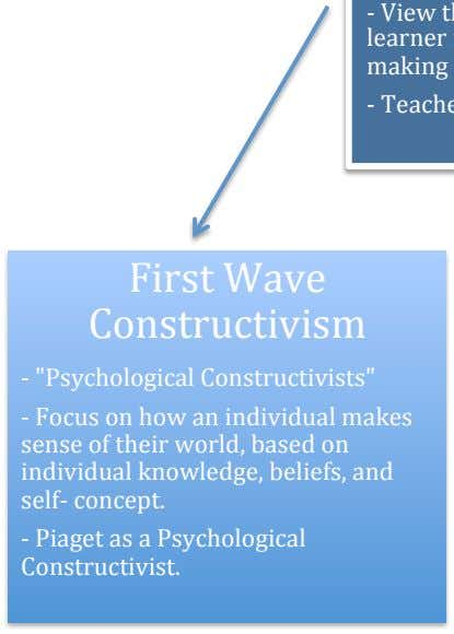 "First Wave Constructivism - ""Psychological Constructivists"" - Focus on how an individual makes sense of"