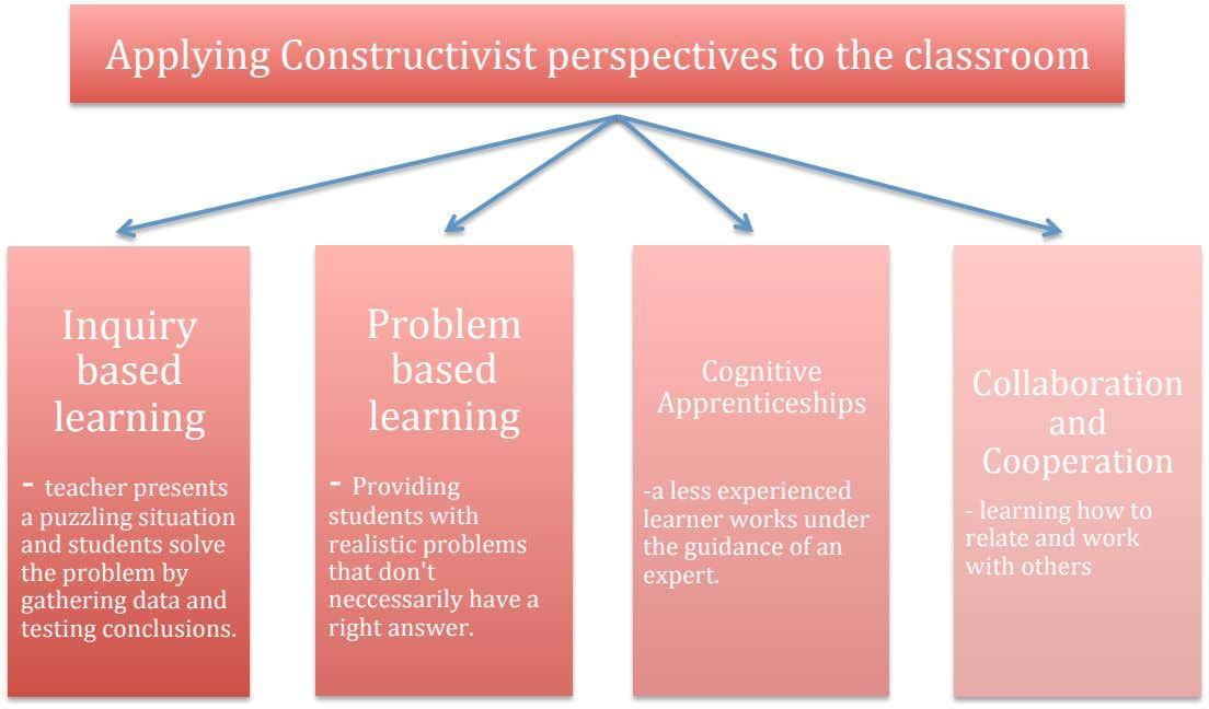 Applying Constructivist perspectives to the classroom Inquiry Problem based based Cognitive Collaboration