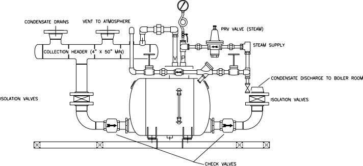 failures of the mechanism Venting on flash steam in the chamber is limited Steam System Training