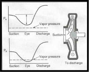 the passage of flow through the impeller. cavitation . Net Positive Suction Head (NPSH) A critical