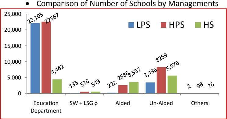  Comparison of Number of Schools by Managements 25,000 LPS HPS HS 20,000 15,000 10,000 5,000