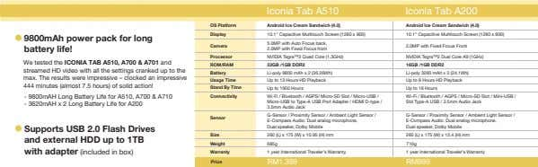 Iconia Tab A510 Iconia Tab A200 OS Platform Android Ice Cream Sandwich (4.0) Android Ice