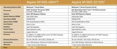 Aspire M1935-G64Y7 Aspire M1935-3212X7 Operating Systems (OS) Windows ® 7 Home Basic Windows ® 7