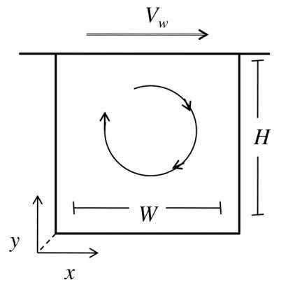 vortices, which grow with Re, at the lower sharp corners. Figure 1. Schematic of the Lid