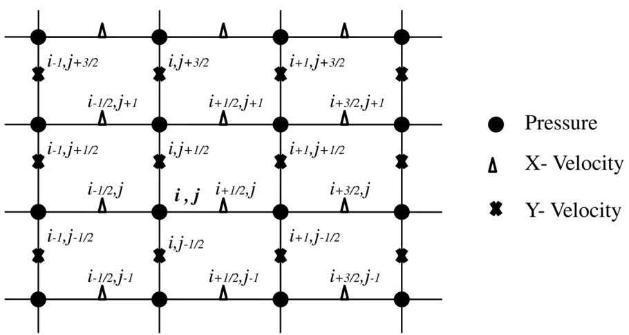 grid. A typical staggered grid is depicted in Figure 3. Figure 3. A typical staggered grid.