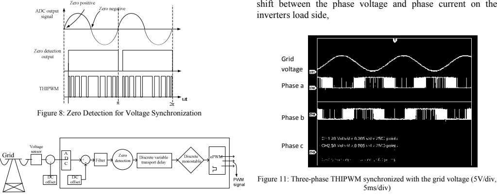 shift between the phase voltage and phase current on the inverters load side, Grid voltage Phase