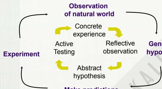 Observation of natural world Concrete experience Active Reflective Testing observation Experiment Abstract