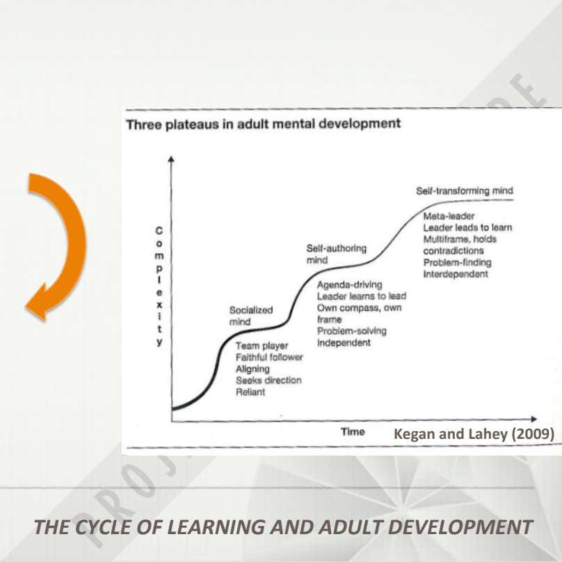 THE&CYCLE&OF&LEARNING&AND&ADULT&DEVELOPMENT