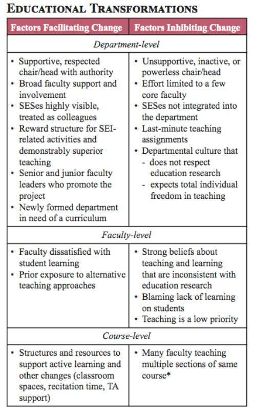 Friday, February 4, 2011 Carl Wieman, et al ., (2010) Transforming Science Education at Large