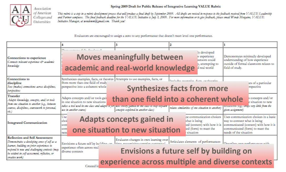 Moves$meaningfully$between$ academic$and$real\world$knowledge Synthesizes$facts$from$more$
