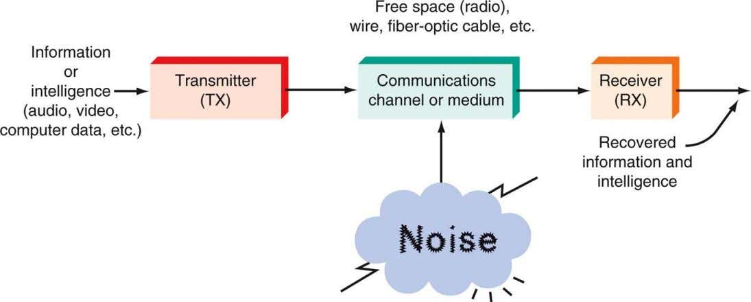 Communication ystems Figure 1-2: A general model of all communication systems.