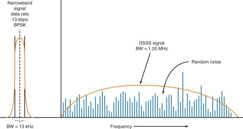 D ignal he spread signal has the same power as the narrowband signal, but far more