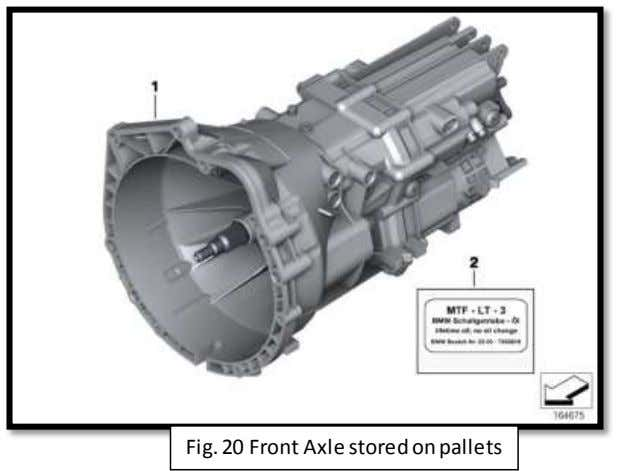 Fig. 20 Front Axle stored on pallets