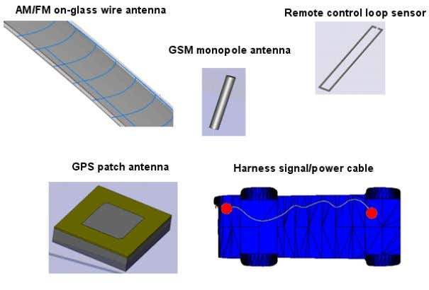 Figure 2: Typical antenna structures and placements (AM/FM,GPS) and power cable setup (DC) Figure 2