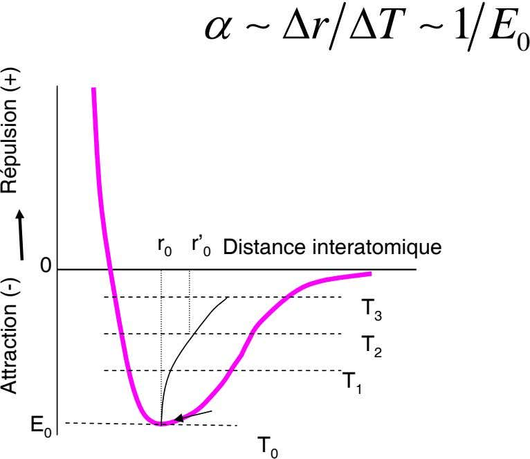 α ∼ ΔrTΔ ∼1 E 0 r r' 0 Distance interatomique 0 0 T 3