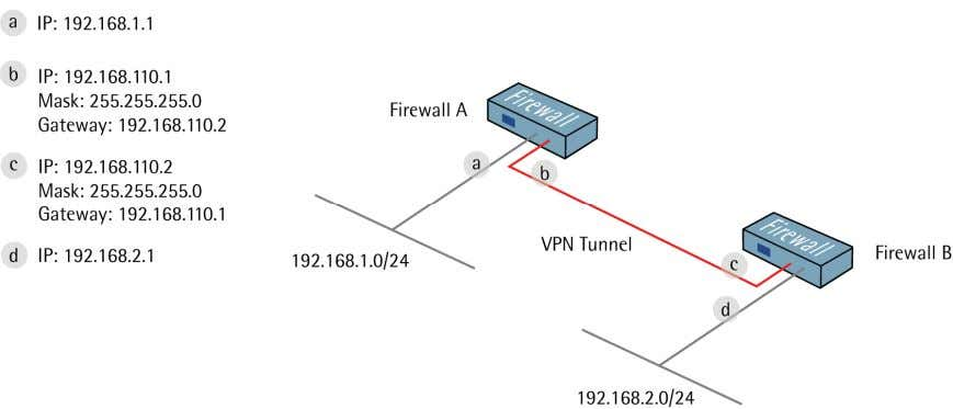 How to configure IPSec VPN LAN-to-LAN Tunnel Create one lan-to-lan IPsec VPN tu nnel between firewall