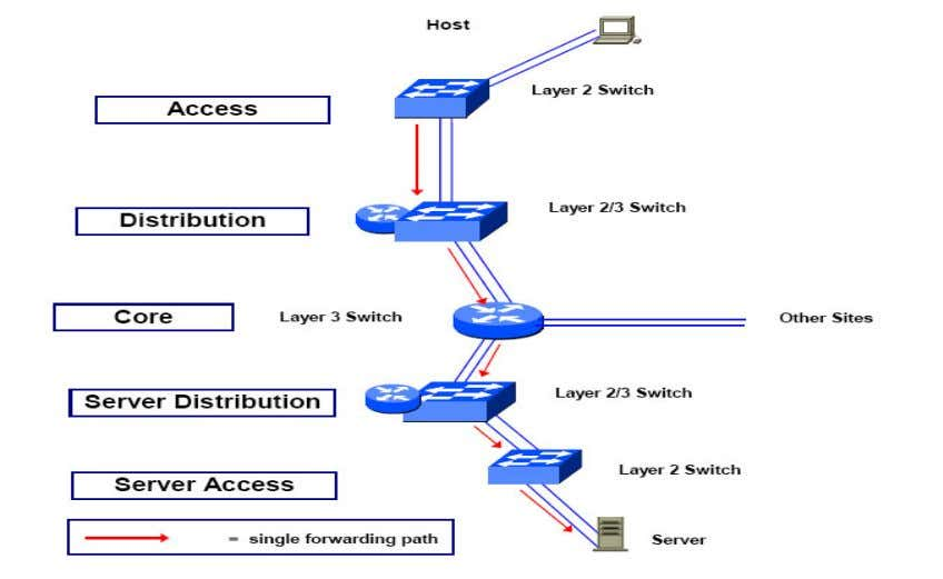 figure 3 Though fault tolerant devices can achieve the elimination of link failures, they cannot by