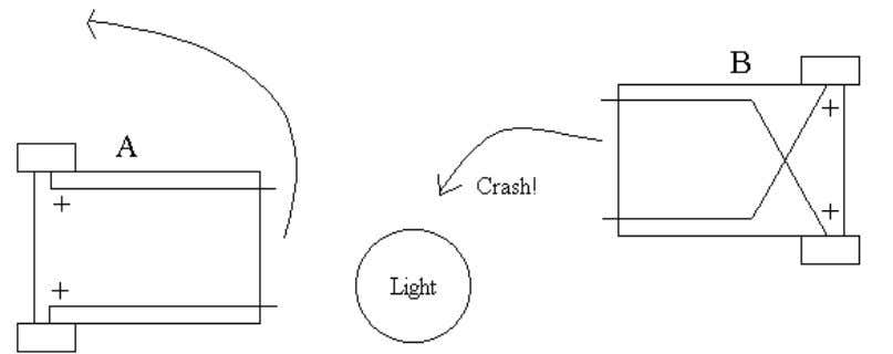 Apart from being reactive to light both behaviours also react to bumping into objects. Reacting to