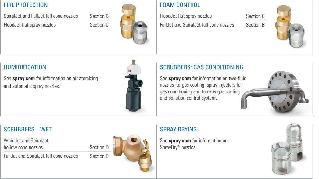 FIRE PROTECTION FOAM CONTROL SpiralJet and FullJet full cone nozzles Section B FloodJet flat spray
