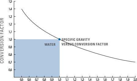 WATER SPECIFIC GRAVITY VERSUS CONVERSION FACTOR CONVERSION FACTOR