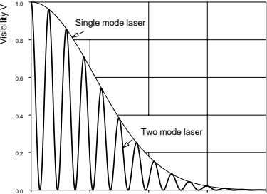 1.0 Single mode laser 0.8 0.6 0.4 Two mode laser 0.2 0.0 Visibility V