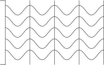 spatially wide radiation emission are known as wave fronts. Fig.24: Plain wave fronts of a parallel