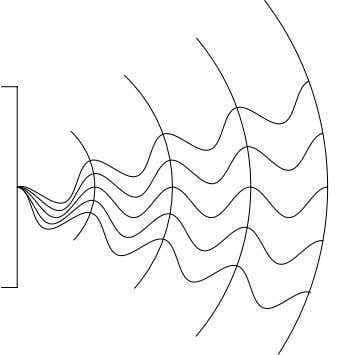 be plane and therefore the wave fronts are called plane. Fig.25: Curved wave fronts of a