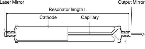 Laser Mirror Output Mirror Resonator length L Cathode Capillary