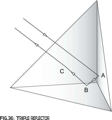 C A B Fig.36: Triple reflector